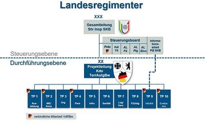 """Das Landesregiment Bayern – """"Speerspitze der Reserve"""""""